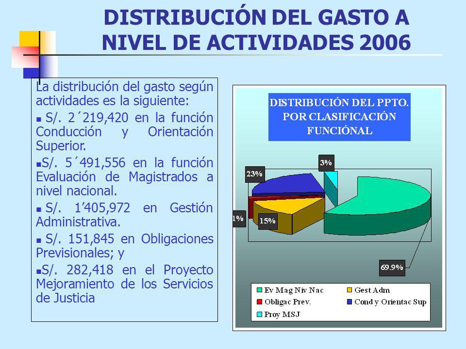 DISTRIBUCIÓN DEL GASTO A NIVEL DE ACTIVIDADES 2006