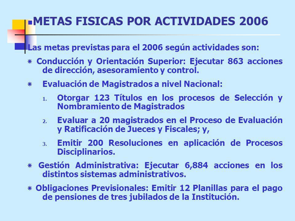 METAS FISICAS POR ACTIVIDADES 2006