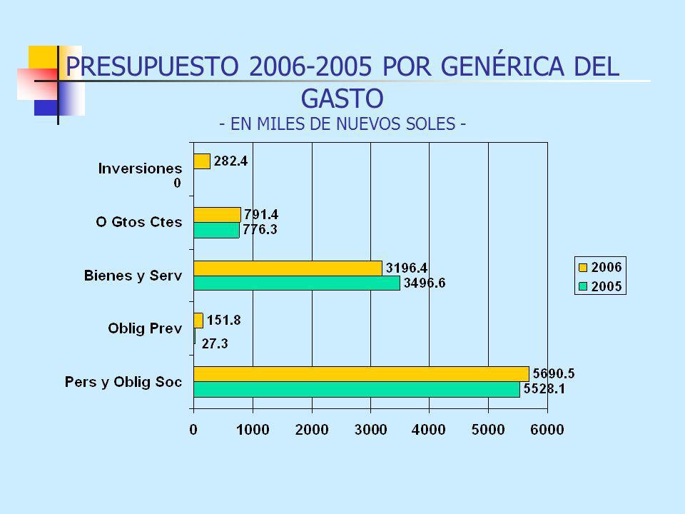 PRESUPUESTO 2006-2005 POR GENÉRICA DEL GASTO - EN MILES DE NUEVOS SOLES -