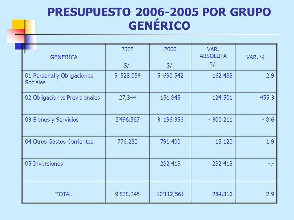 PRESUPUESTO 2006-2005 POR GRUPO GENÉRICO