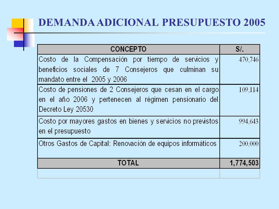 DEMANDA ADICIONAL PRESUPUESTO 2005