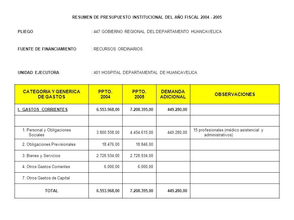 RESUMEN DE PRESUPUESTO INSTITUCIONAL DEL AÑO FISCAL 2004 - 2005