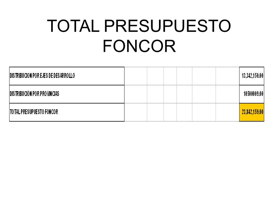 TOTAL PRESUPUESTO FONCOR