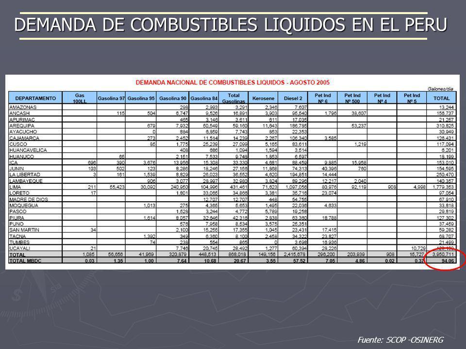 DEMANDA DE COMBUSTIBLES LIQUIDOS EN EL PERU