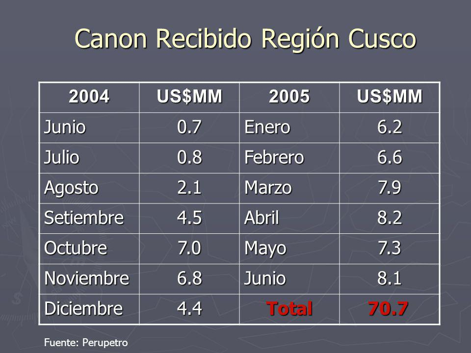 Canon Recibido Región Cusco