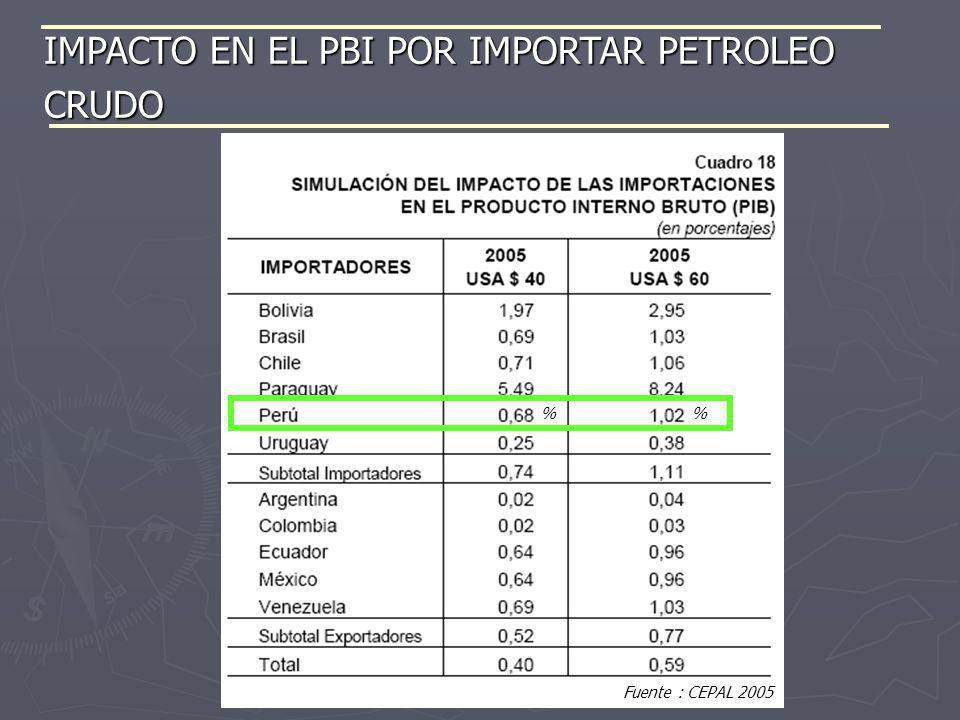 IMPACTO EN EL PBI POR IMPORTAR PETROLEO CRUDO