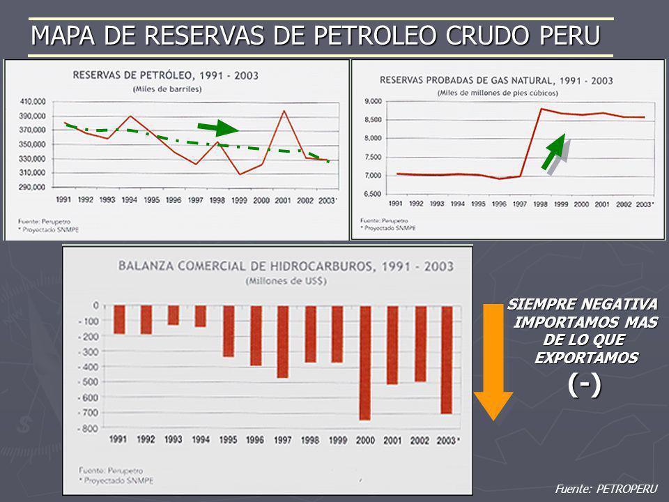 MAPA DE RESERVAS DE PETROLEO CRUDO PERU