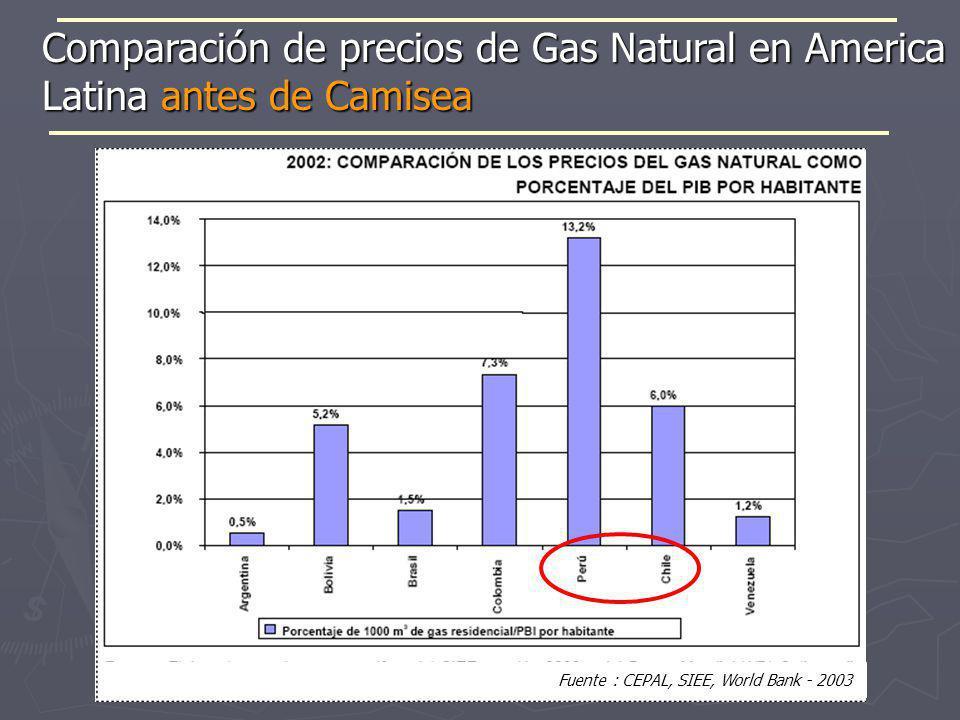 Comparación de precios de Gas Natural en America Latina antes de Camisea