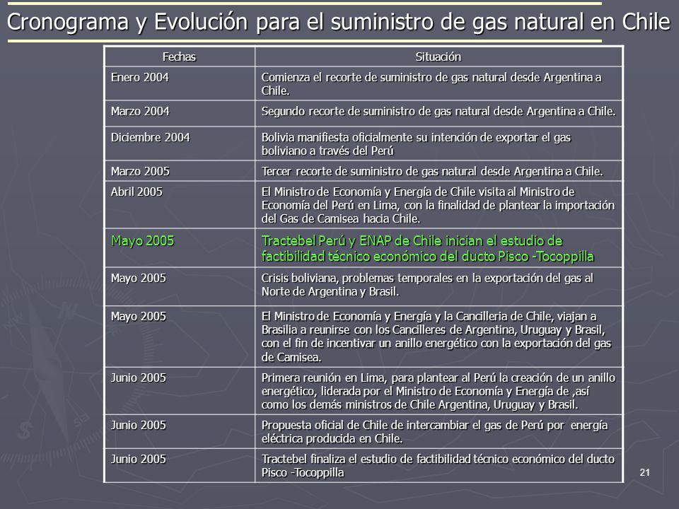 Cronograma y Evolución para el suministro de gas natural en Chile