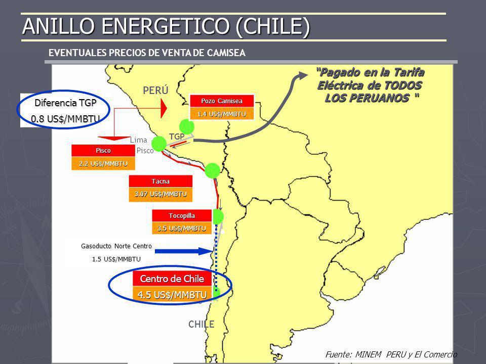 ANILLO ENERGETICO (CHILE)