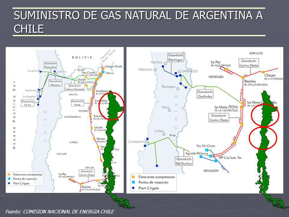 Fuente: COMISION NACIONAL DE ENERGIA CHILE