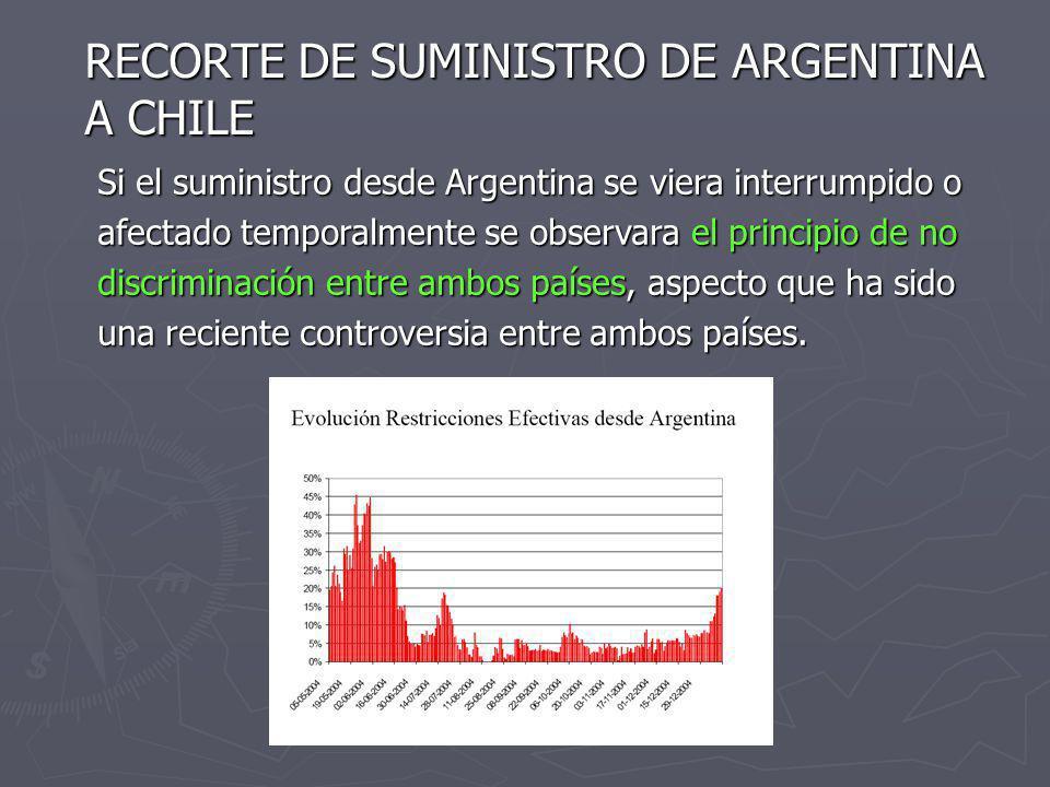 RECORTE DE SUMINISTRO DE ARGENTINA A CHILE