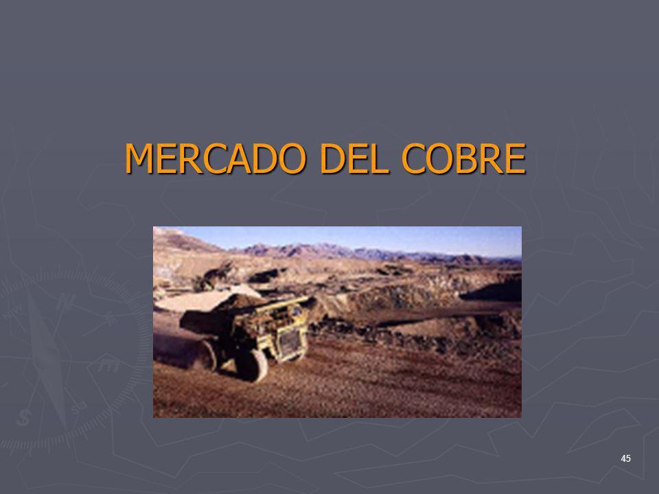 MERCADO DEL COBRE