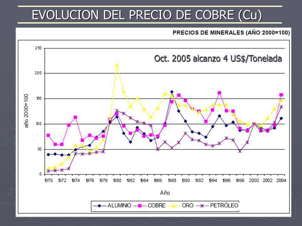 EVOLUCION DEL PRECIO DE COBRE (Cu)