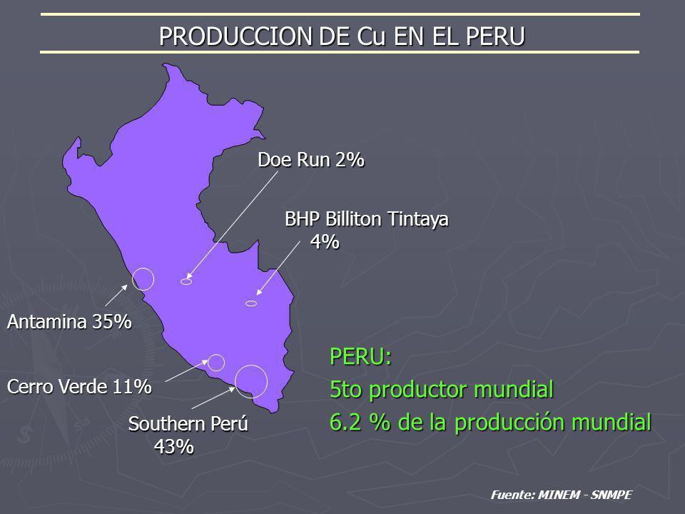 PRODUCCION DE Cu EN EL PERU