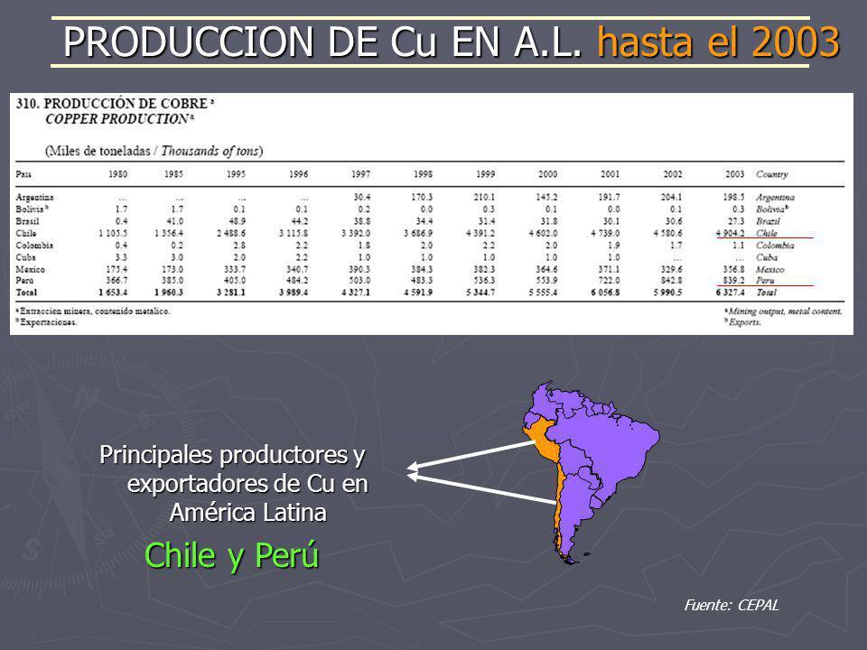 PRODUCCION DE Cu EN A.L. hasta el 2003