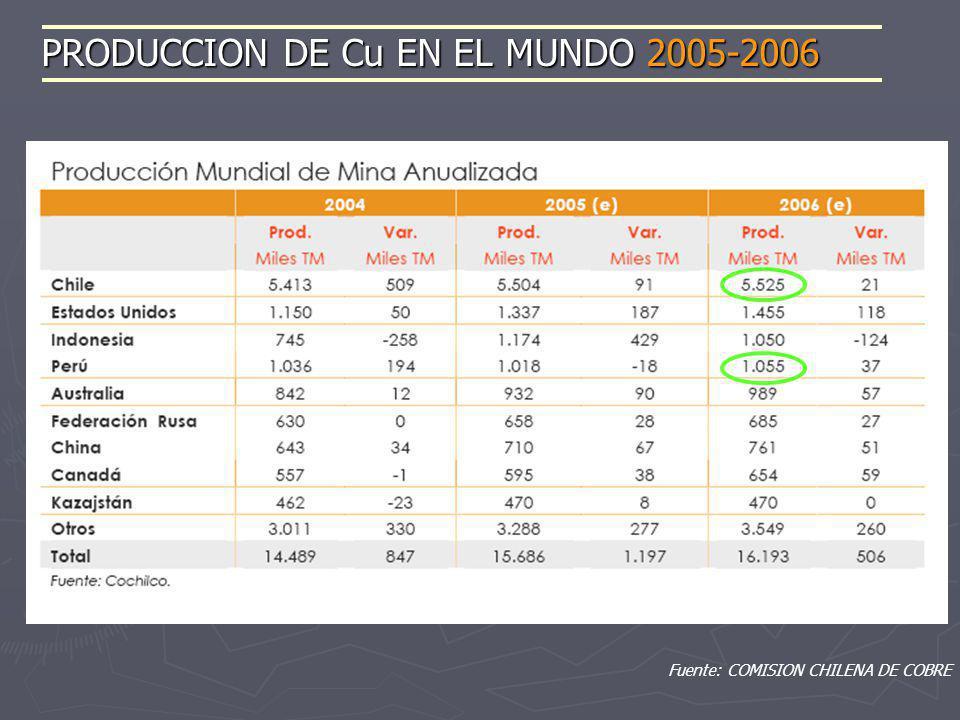 PRODUCCION DE Cu EN EL MUNDO 2005-2006