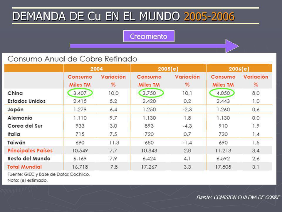 DEMANDA DE Cu EN EL MUNDO 2005-2006