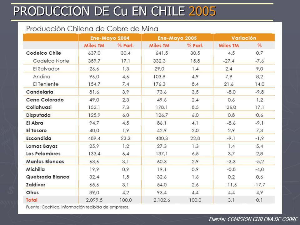 PRODUCCION DE Cu EN CHILE 2005