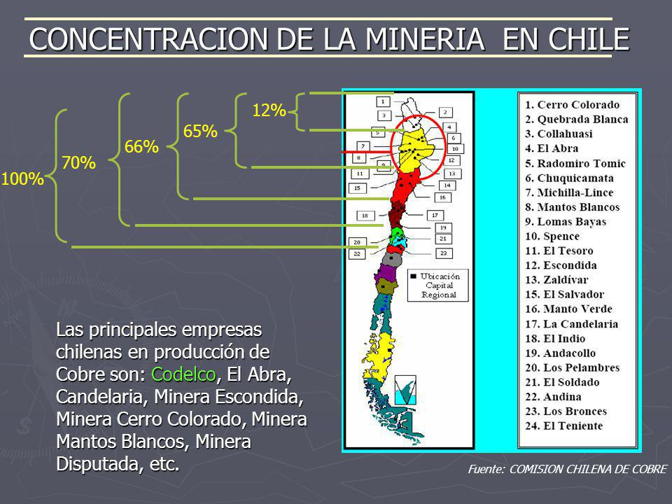 CONCENTRACION DE LA MINERIA EN CHILE