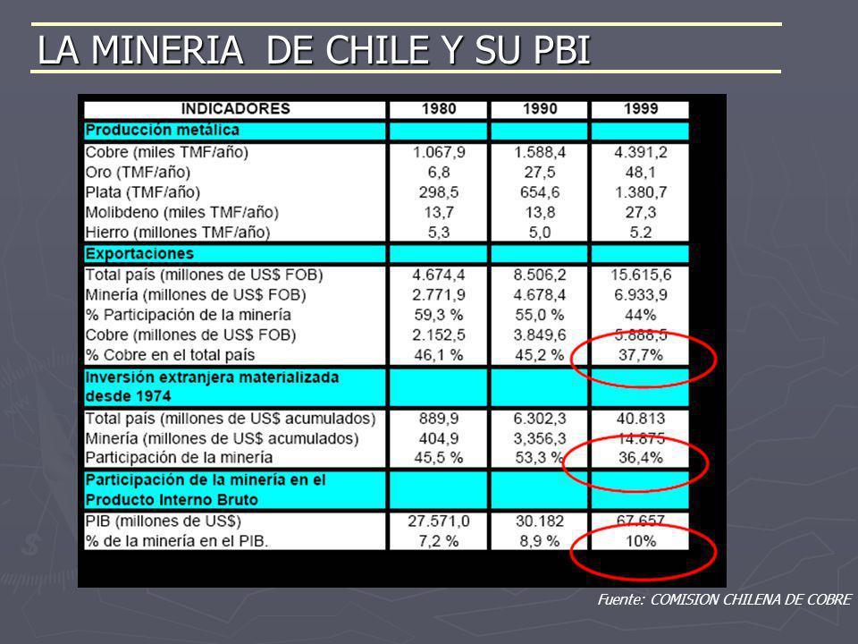 LA MINERIA DE CHILE Y SU PBI