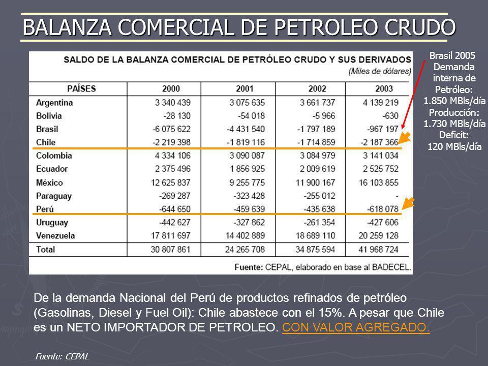 BALANZA COMERCIAL DE PETROLEO CRUDO