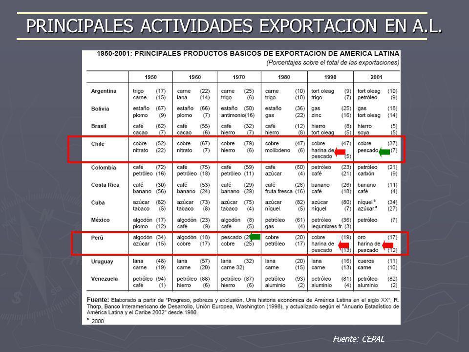 PRINCIPALES ACTIVIDADES EXPORTACION EN A.L.