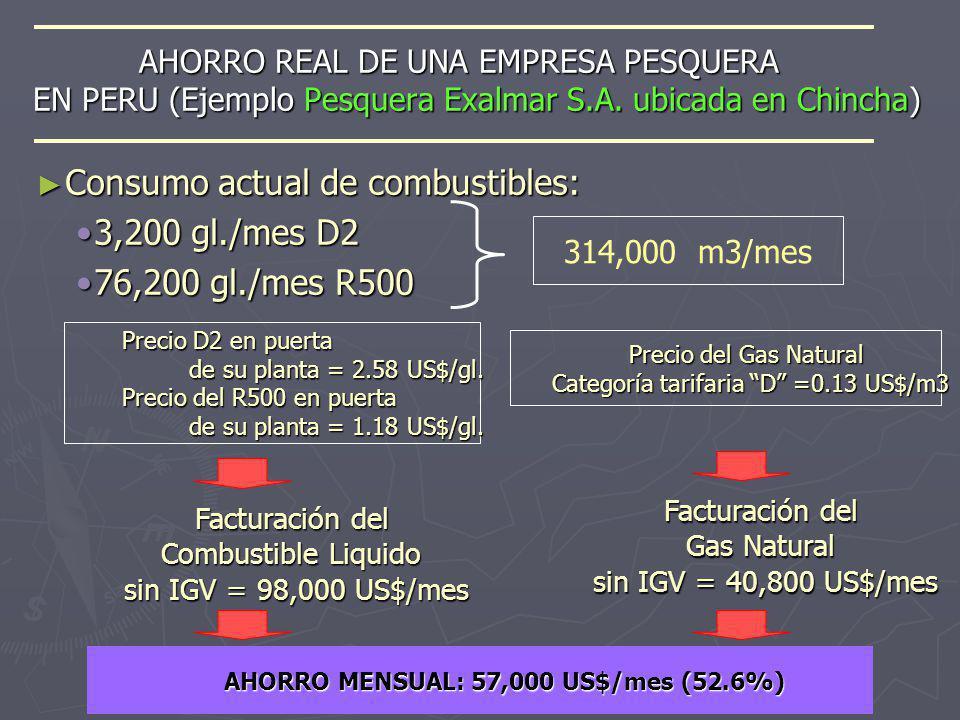 AHORRO MENSUAL: 57,000 US$/mes (52.6%)