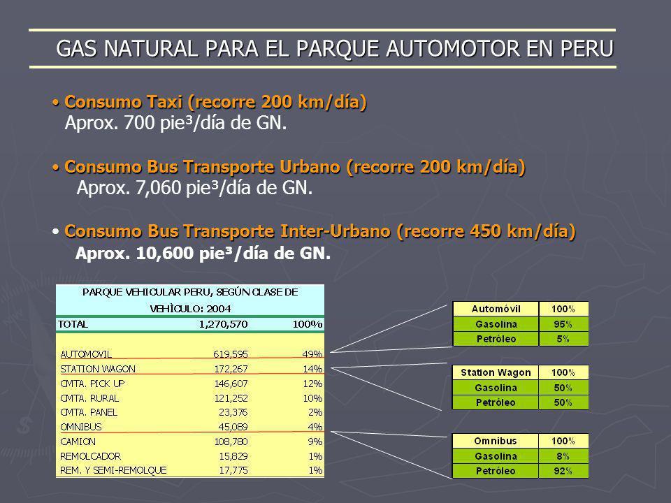 GAS NATURAL PARA EL PARQUE AUTOMOTOR EN PERU