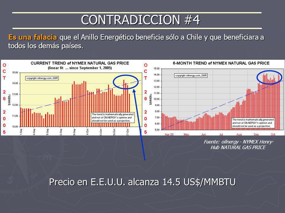 CONTRADICCION #4 Precio en E.E.U.U. alcanza 14.5 US$/MMBTU