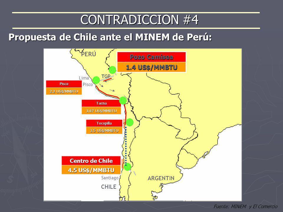 Fuente: MINEM y El Comercio