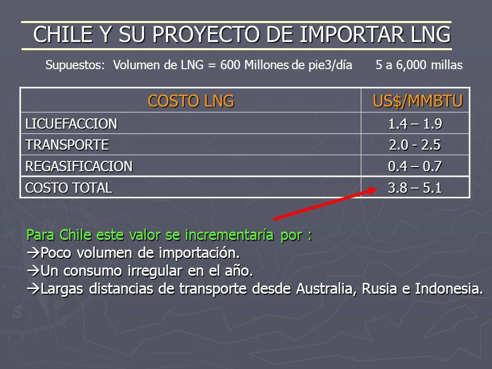 CHILE Y SU PROYECTO DE IMPORTAR LNG
