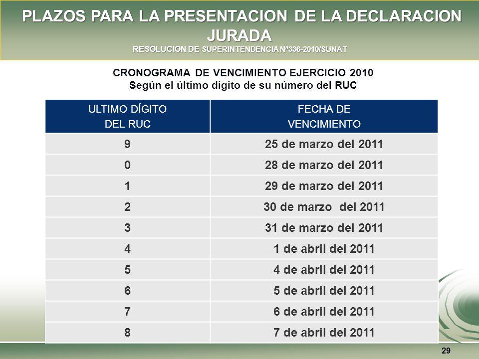 PLAZOS PARA LA PRESENTACION DE LA DECLARACION JURADA RESOLUCION DE SUPERINTENDENCIA Nª336-2010/SUNAT