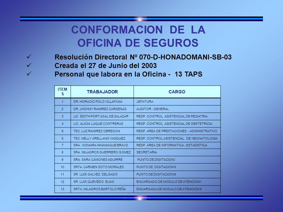 CONFORMACION DE LA OFICINA DE SEGUROS