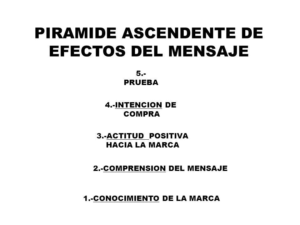 PIRAMIDE ASCENDENTE DE EFECTOS DEL MENSAJE