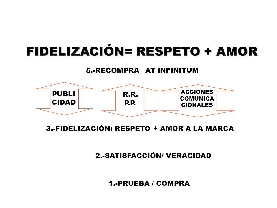 FIDELIZACIÓN= RESPETO + AMOR