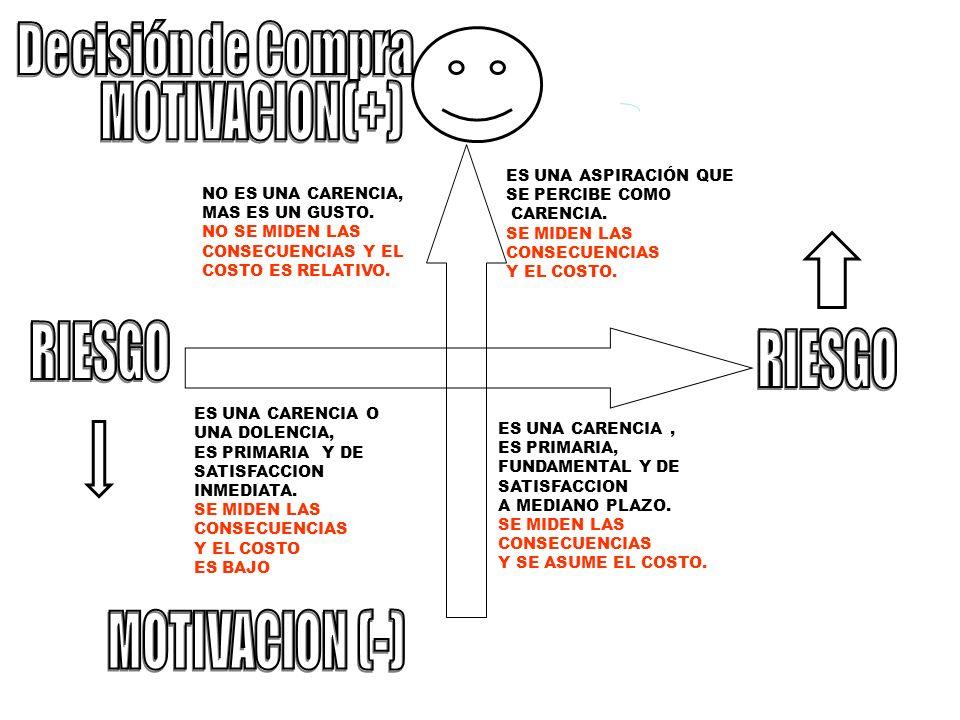 Decisión de Compra MOTIVACION (+) RIESGO RIESGO MOTIVACION (-)