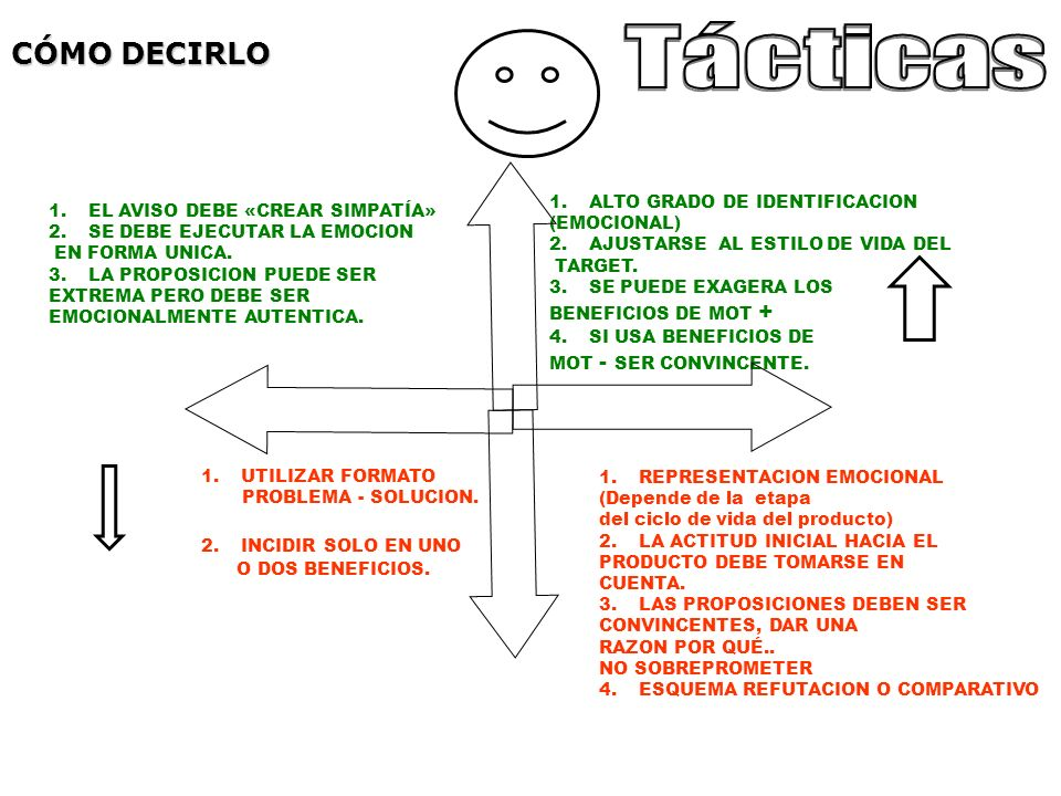 Tácticas CÓMO DECIRLO ALTO GRADO DE IDENTIFICACION
