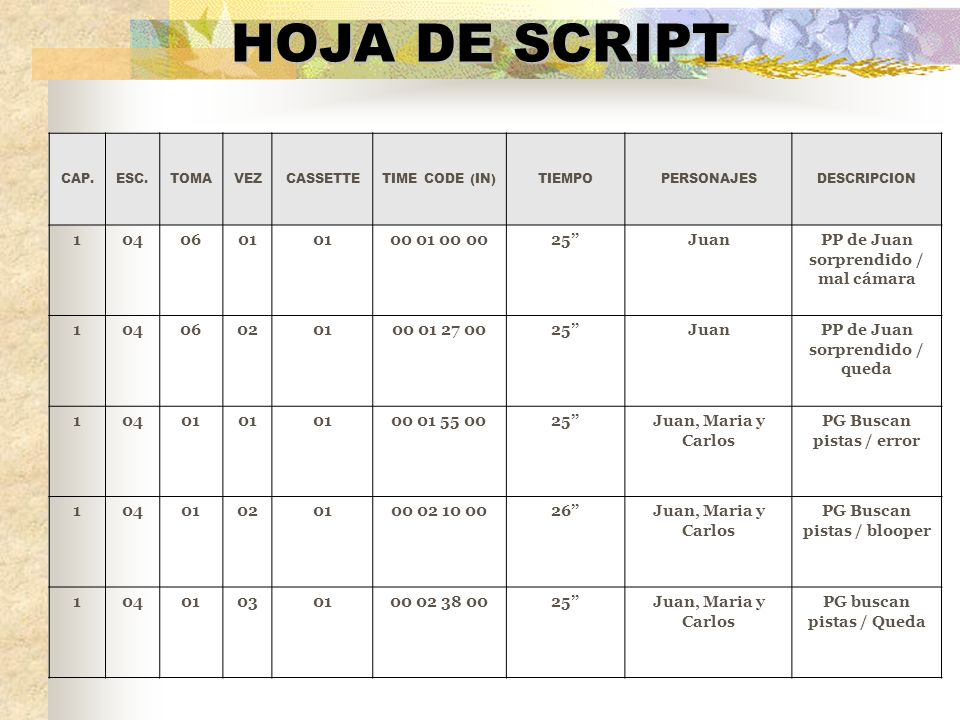 HOJA DE SCRIPT CAP. ESC. TOMA. VEZ. CASSETTE. TIME CODE (IN) TIEMPO. PERSONAJES. DESCRIPCION.