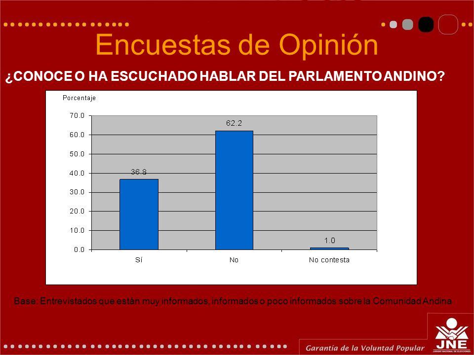 Encuestas de Opinión ¿CONOCE O HA ESCUCHADO HABLAR DEL PARLAMENTO ANDINO