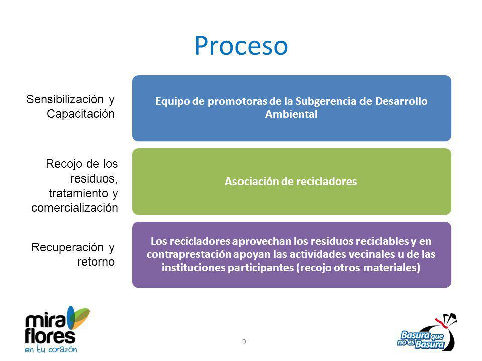 Proceso Equipo de promotoras de la Subgerencia de Desarrollo Ambiental
