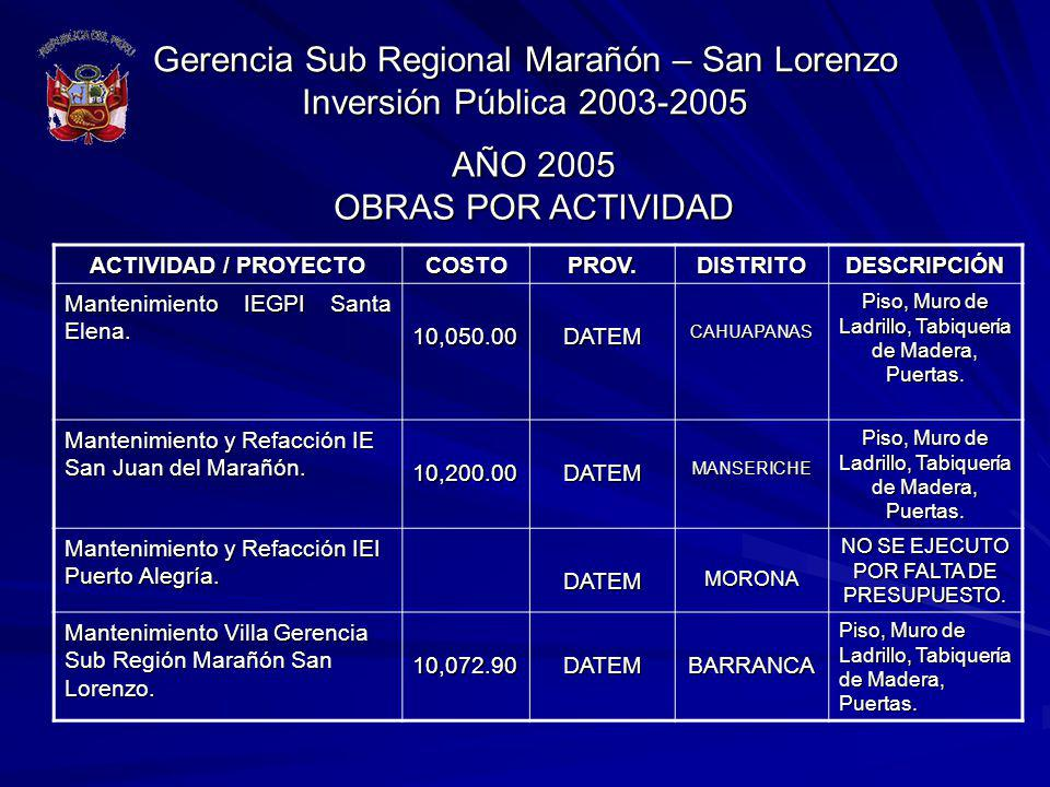 Gerencia Sub Regional Marañón – San Lorenzo Inversión Pública 2003-2005