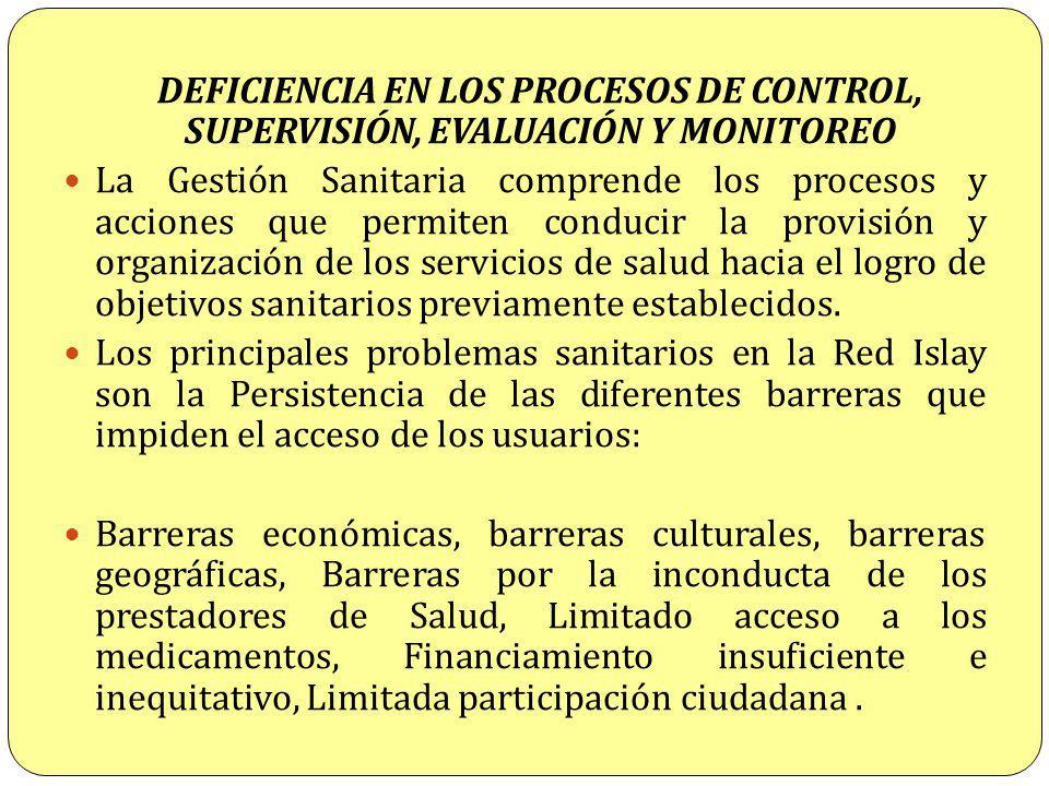 DEFICIENCIA EN LOS PROCESOS DE CONTROL, SUPERVISIÓN, EVALUACIÓN Y MONITOREO