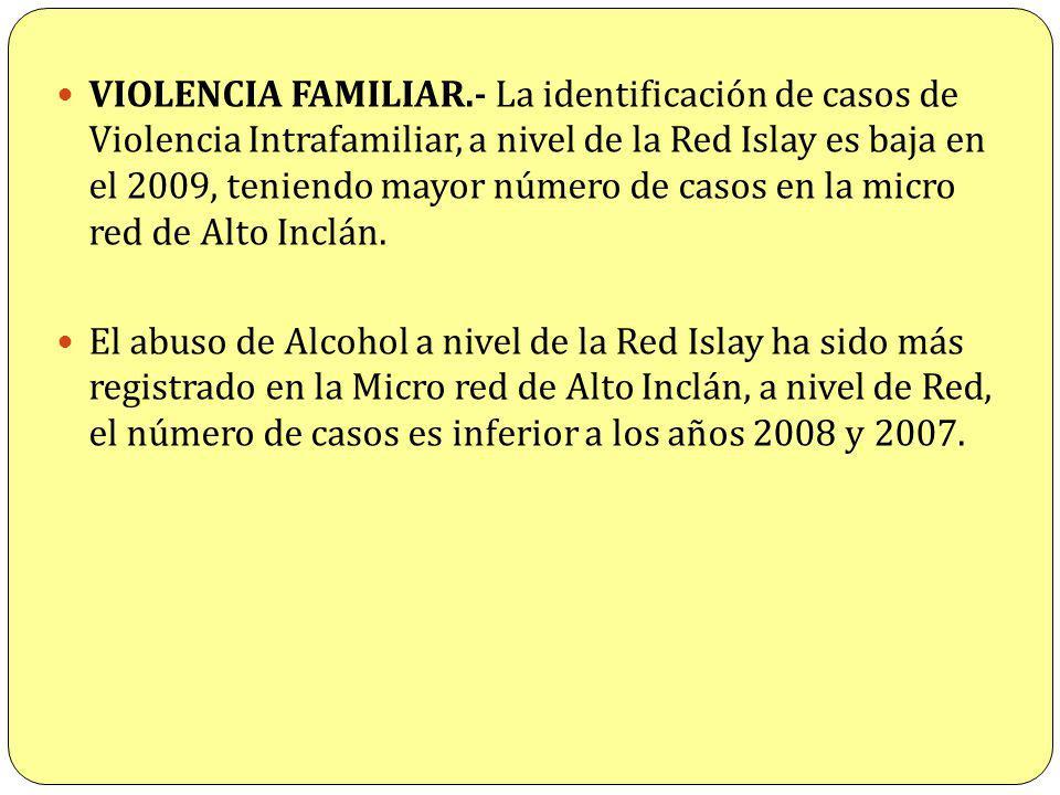 VIOLENCIA FAMILIAR.- La identificación de casos de Violencia Intrafamiliar, a nivel de la Red Islay es baja en el 2009, teniendo mayor número de casos en la micro red de Alto Inclán.