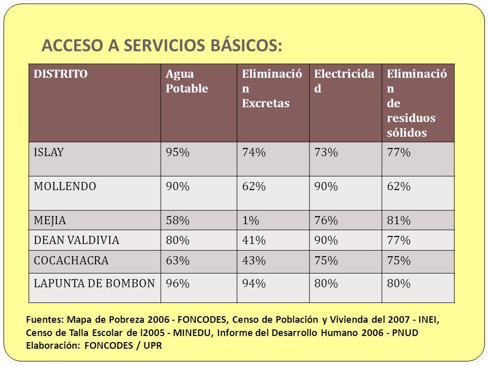 ACCESO A SERVICIOS BÁSICOS: