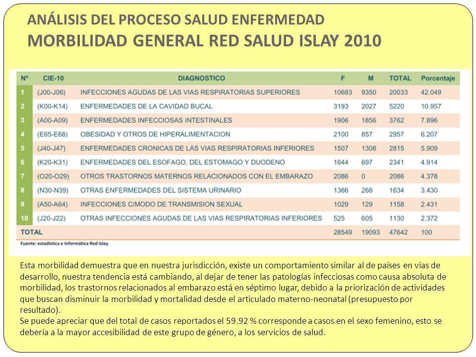 ANÁLISIS DEL PROCESO SALUD ENFERMEDAD MORBILIDAD GENERAL RED SALUD ISLAY 2010