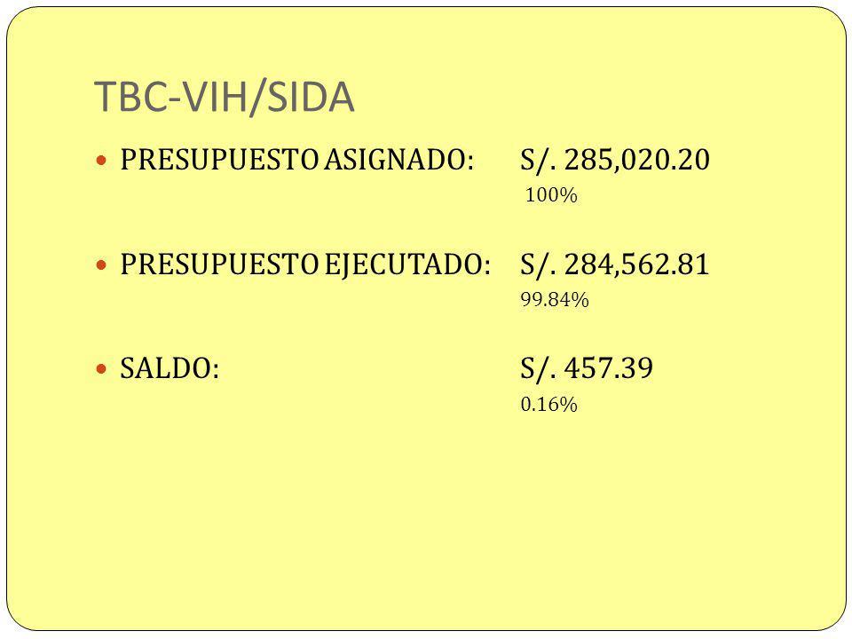 TBC-VIH/SIDA PRESUPUESTO ASIGNADO: S/. 285,020.20