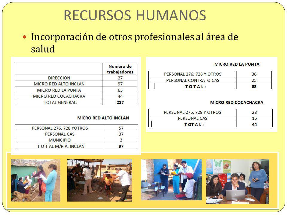 RECURSOS HUMANOS Incorporación de otros profesionales al área de salud