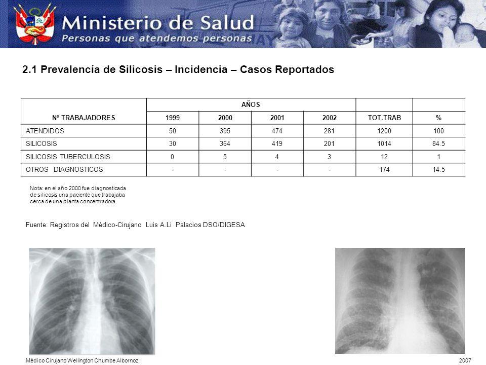 2.1 Prevalencía de Silicosis – Incidencia – Casos Reportados