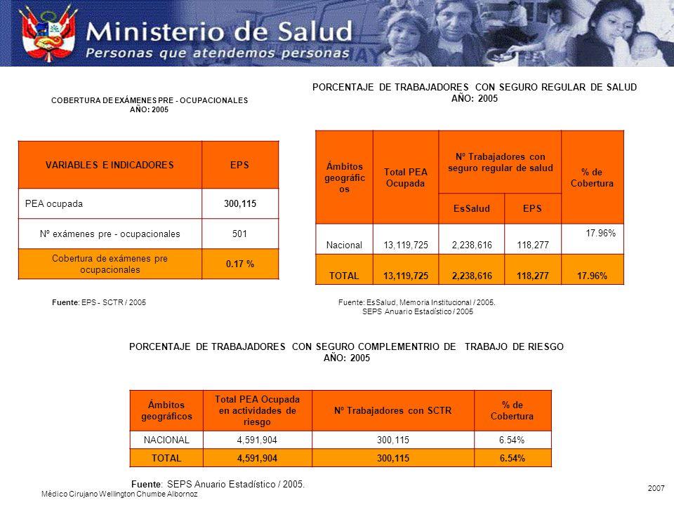 PORCENTAJE DE TRABAJADORES CON SEGURO REGULAR DE SALUD AÑO: 2005